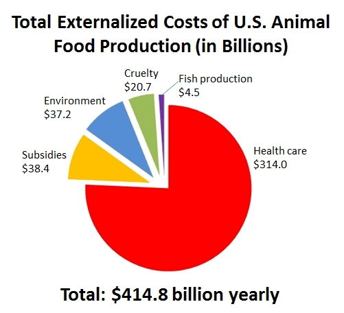 Animal Food Production Costs
